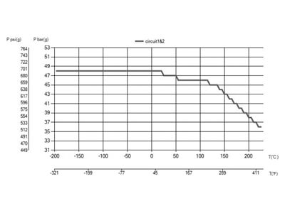 Diagramă de presiune și temperatură pentru un schimbător de căldura în plăci brazate